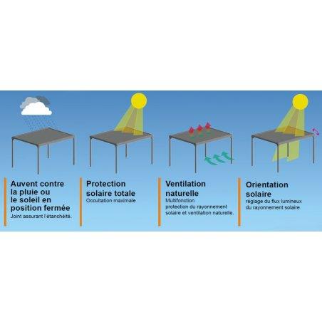 Pergola Bioclimatique adossée HORIZON 3 à lames parallèles