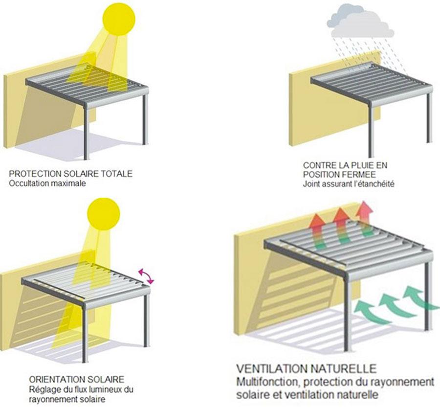 COmprendre la pergola bioclimatique pas chère