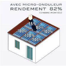 Micro-onduleur en kit pour pergola solaire