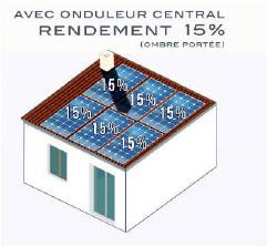 Onduleur central en kit pour pergola solaire